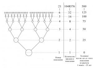 Как составить генеалогическое дерево своего рода?